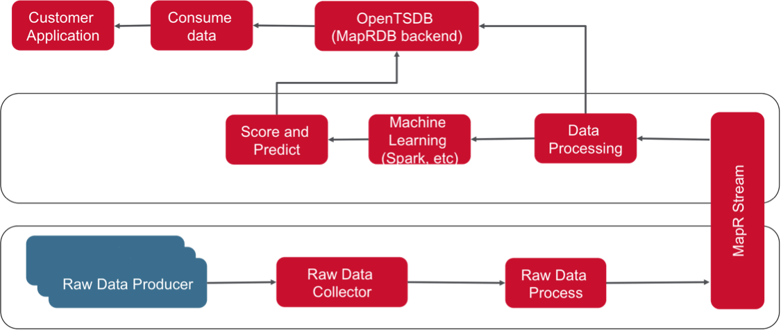 mapr streams is the integrated publishsubscribe messaging engine in mapr converged data platform producer applications can publish messages to topics